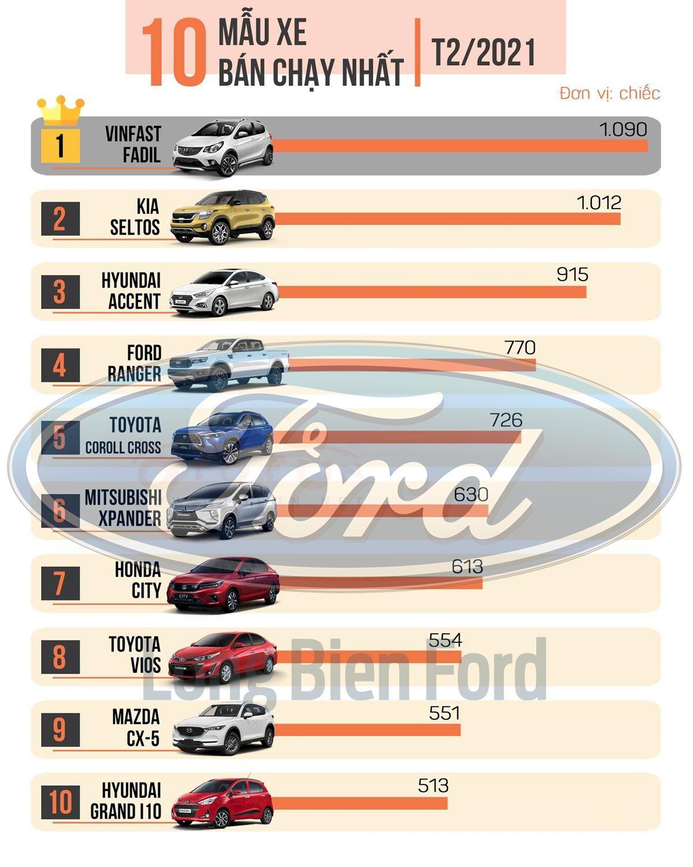 Ford Bắc Giang Cập nhật bảng giá xe ford mới nhất, chương trình khuyến mại, dự toán chi phí, trả góp tháng {month}/{year}