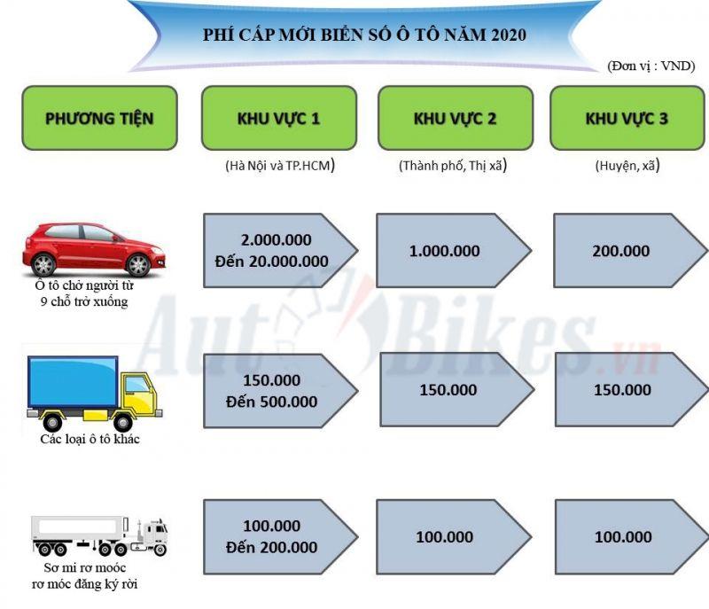 Phí cấp mới biển số ô tô năm 2021 là bao nhiêu?