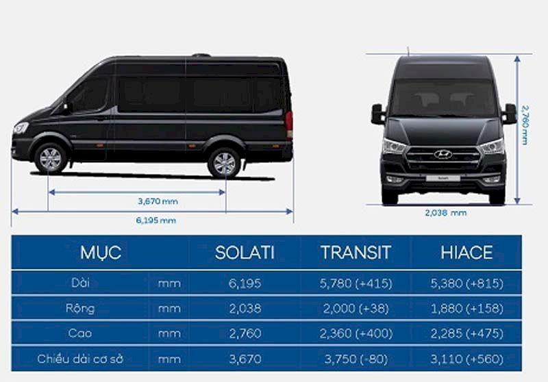 So sánh về Ngoại thất Huyndai Solati và Ford Transit