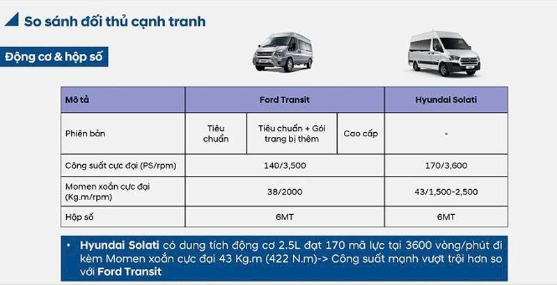 So sánh về động cơ Ford Transit và Hyundai Solati