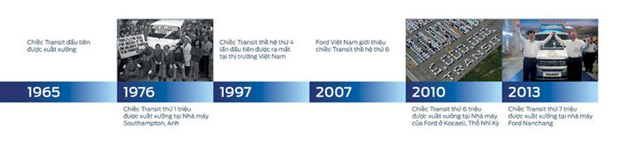 Các cột mốc lịch sử Ford Transit