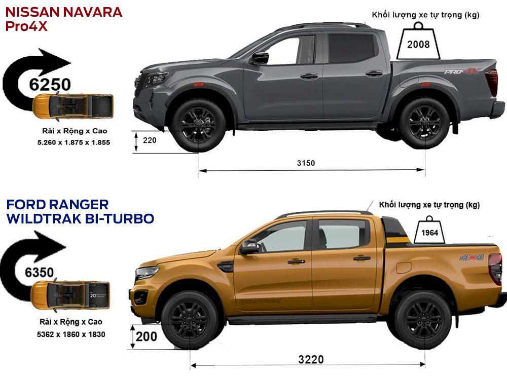 So sánh phần thân xe Nissan Navara 2021 và Ford Ranger 2021