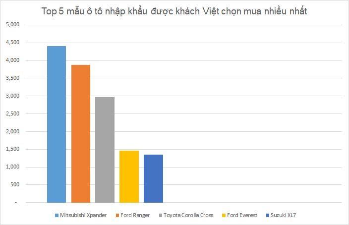 Những mẫu ô tô nhập khẩu được khách Việt chọn mua nhiều nhất