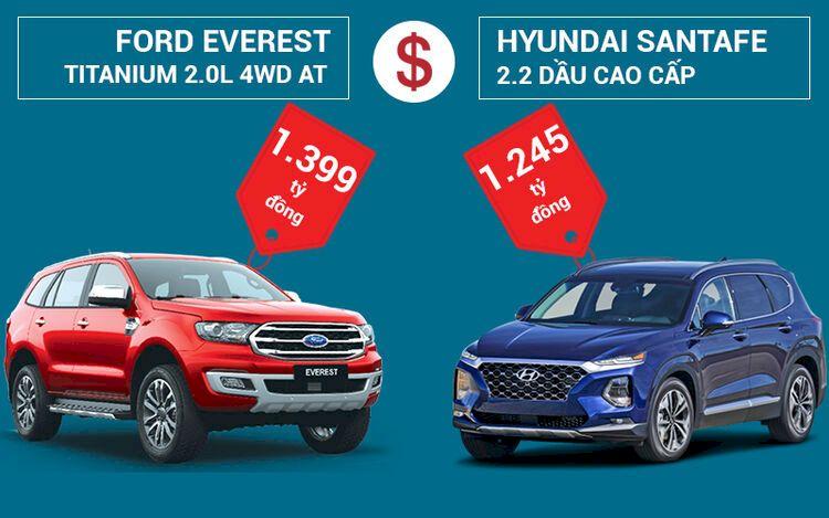 So sánh Ford Everest 2021 và Hyundai SantaFe về giá bán
