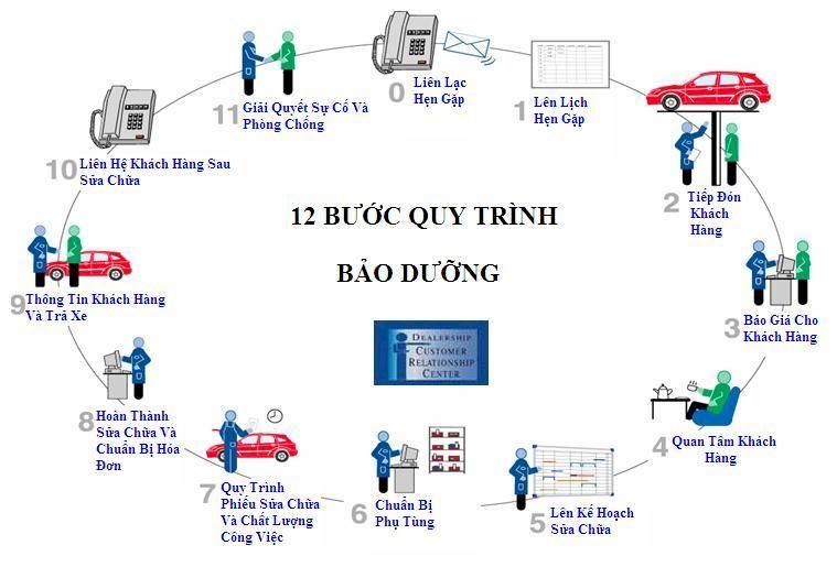 Quy trình dịch vụ bảo dưỡng, sửa chữa xe ô tô tại Long Biên Ford