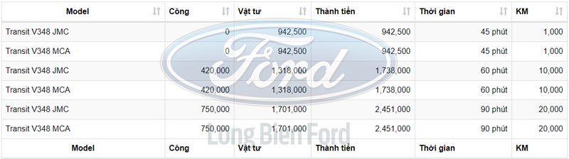 Chi phí bảo dưỡng xe Ford Transit