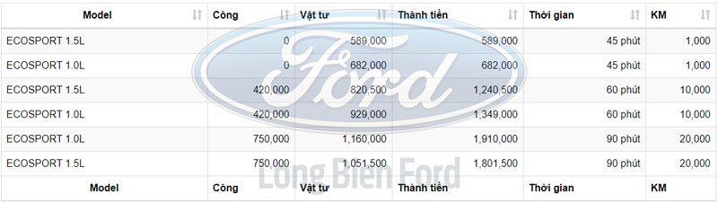 Chi phí bảo dưỡng xe Ford Ecosport