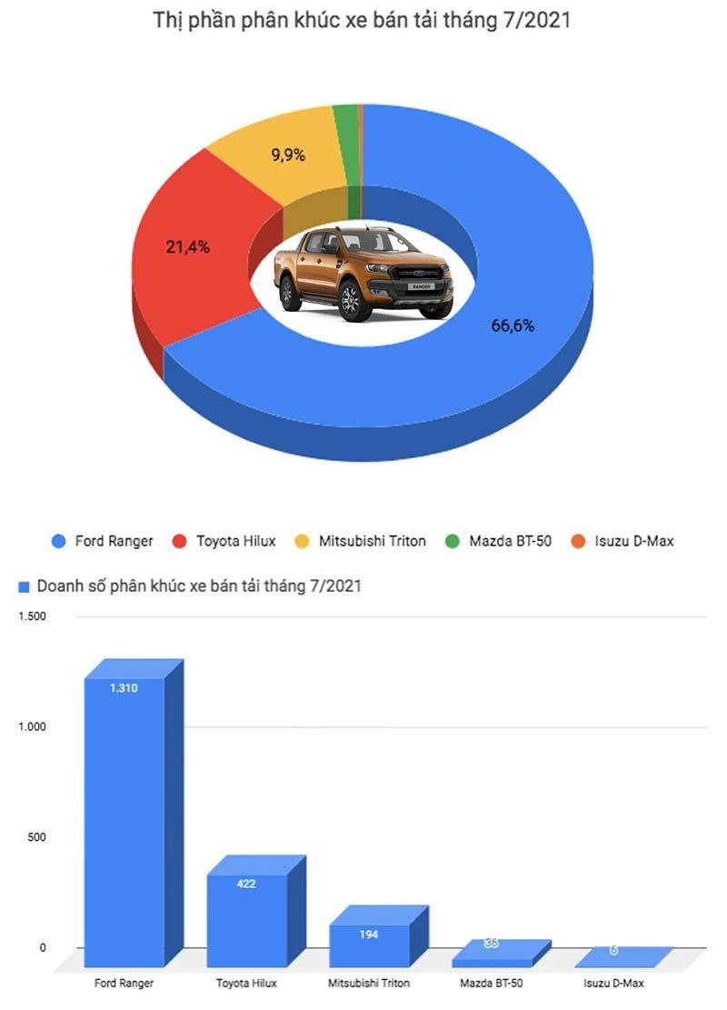 """Là mẫu xe cân bằng nhất các khía cạnh ngoại hình, công năng, trang bị và giá bán, Ford Ranger chuyển từ nhập khẩu sang lắp ráp trong nước đang cho thấy tín hiệu lạc quan về mặt doanh số bán hàng. Mẫu xe vốn được mệnh danh là """"vua doanh số"""" phân khúcxe bán tảivẫn duy trì đà tăng trưởng về lượng tiêu thụ trong bối cảnh các đối thủ còn lại tiếp tục sụt giảm."""